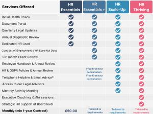 Retainer Services HR